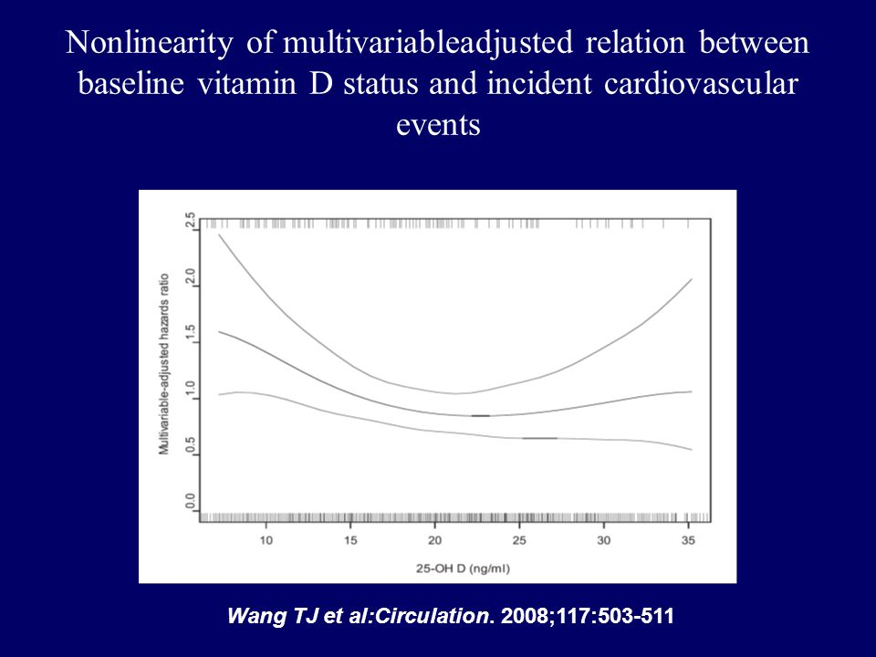 Nonlinearity of multivariableadjusted relation between baseline vitamin D status and incident cardiovascular events Wang TJ et al:Circulation. 2008;11