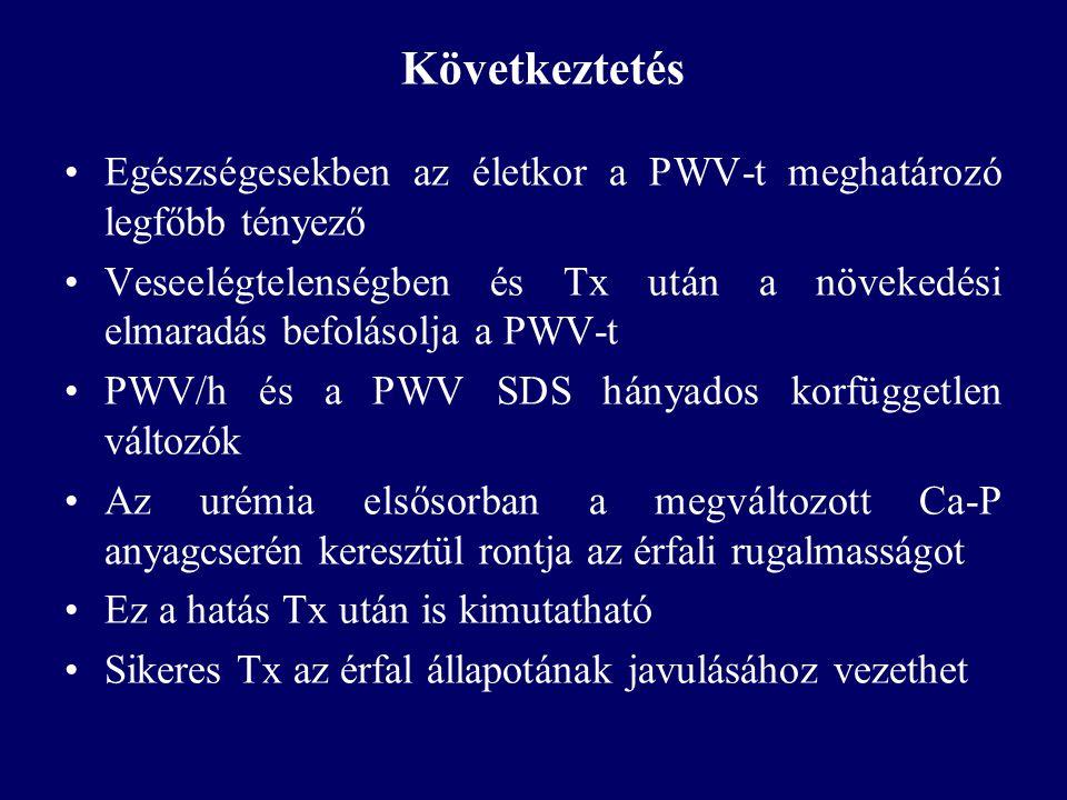 Következtetés •Egészségesekben az életkor a PWV-t meghatározó legfőbb tényező •Veseelégtelenségben és Tx után a növekedési elmaradás befolásolja a PWV