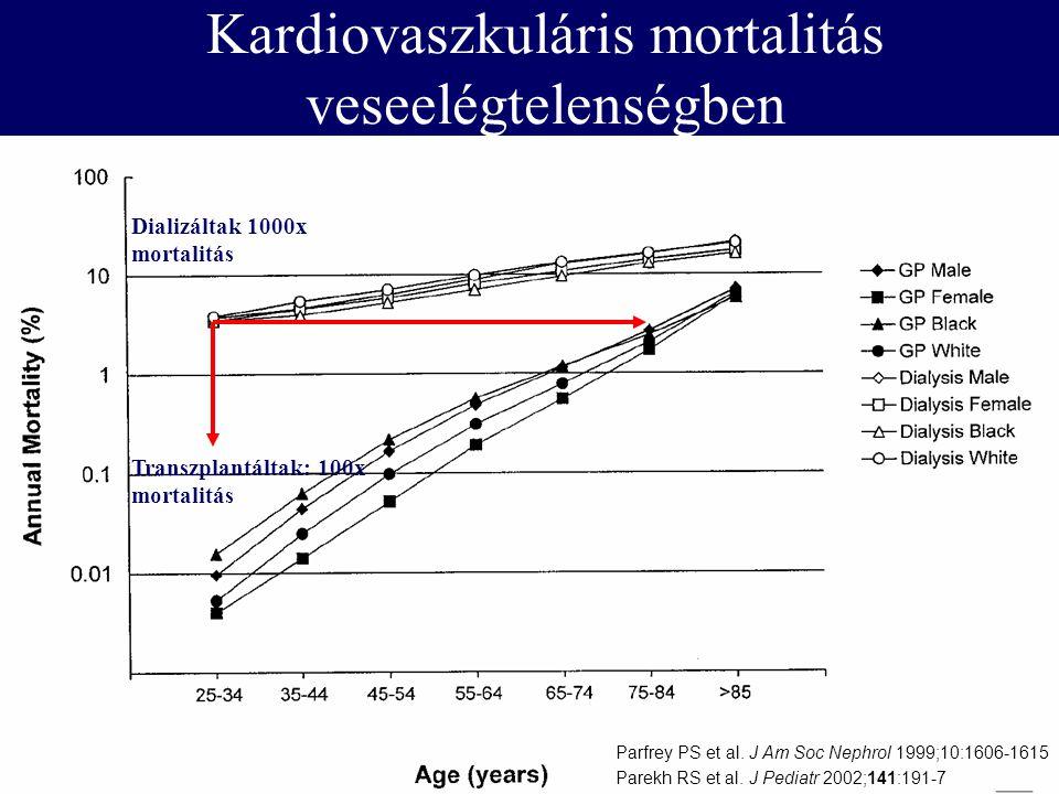 Dializáltak 1000x mortalitás Transzplantáltak: 100x mortalitás Parfrey PS et al. J Am Soc Nephrol 1999;10:1606-1615 Parekh RS et al. J Pediatr 2002;14