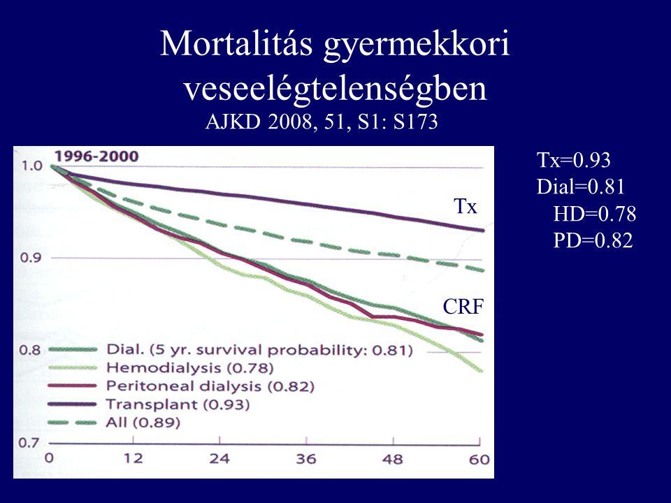 283, gyermekkortól uremiás felnőtt Kaplan-Meier túlélési görbéje Oh: Circulation, Volume 106(1).July 2, 2002.100-105 Cardio/cerebrovascularis okok Minden etiológia Életkor (évek) Életben lévő betegek %-ban