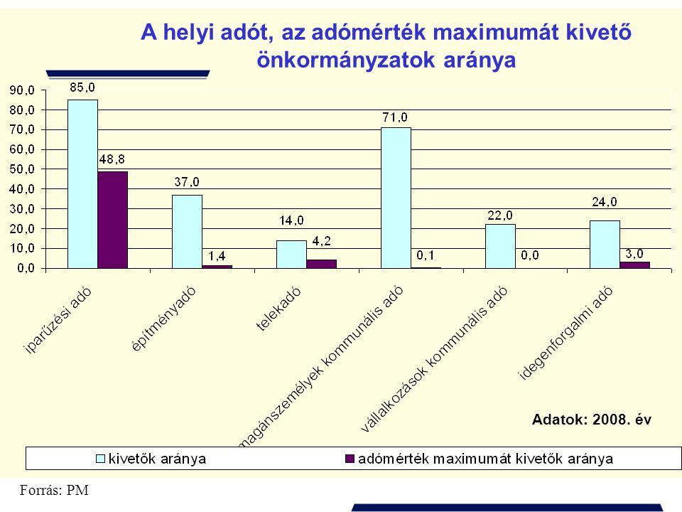 A helyi adót, az adómérték maximumát kivető önkormányzatok aránya Forrás: PM Adatok: 2008. év