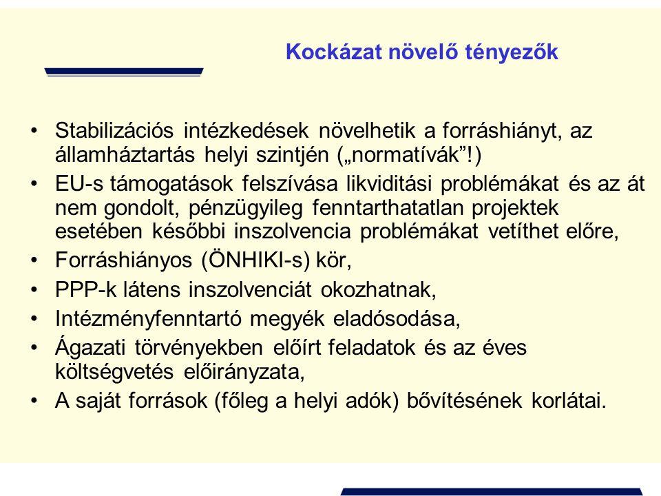 """Kockázat növelő tényezők •Stabilizációs intézkedések növelhetik a forráshiányt, az államháztartás helyi szintjén (""""normatívák !) •EU-s támogatások felszívása likviditási problémákat és az át nem gondolt, pénzügyileg fenntarthatatlan projektek esetében későbbi inszolvencia problémákat vetíthet előre, •Forráshiányos (ÖNHIKI-s) kör, •PPP-k látens inszolvenciát okozhatnak, •Intézményfenntartó megyék eladósodása, •Ágazati törvényekben előírt feladatok és az éves költségvetés előirányzata, •A saját források (főleg a helyi adók) bővítésének korlátai."""