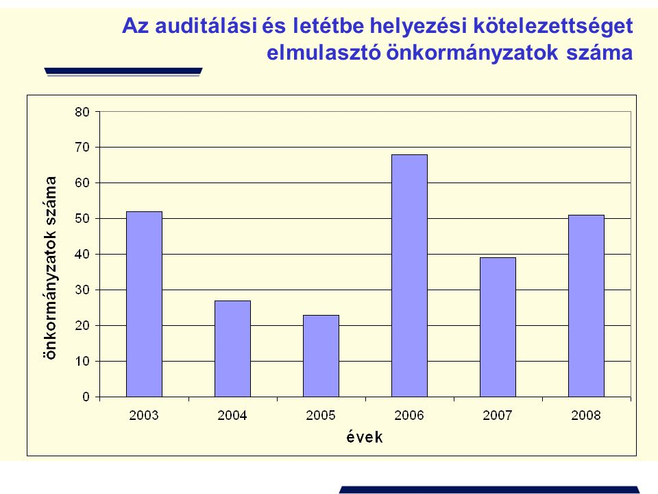Az auditálási és letétbe helyezési kötelezettséget elmulasztó önkormányzatok száma