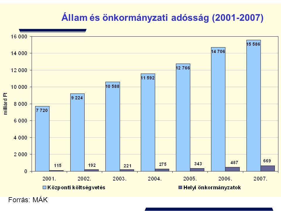 Az önkormányzatok bevételeinek megoszlása * Tervezett
