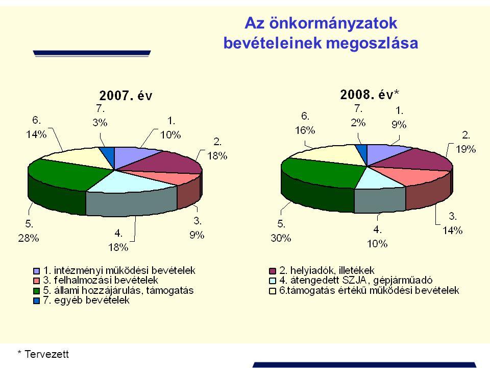 Önhibájukon kívül hátrányos helyzetben lévő önkormányzatok támogatása 1993-2007.