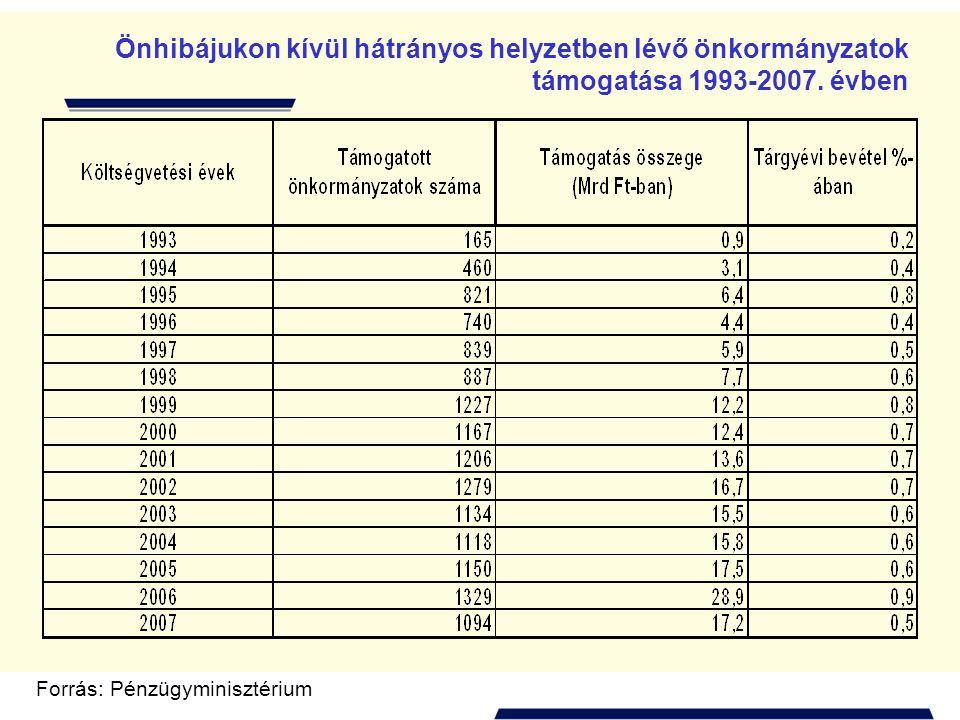 A helyi önkormányzatok normatív hozzájárulásai és támogatásai Forrás: költségvetés