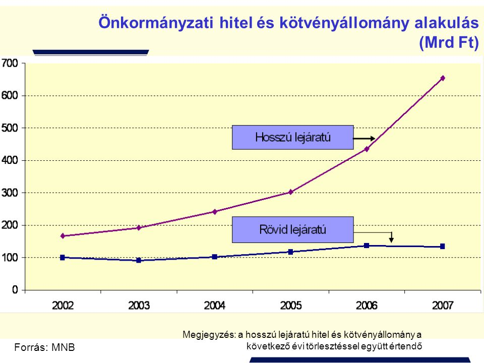 Önkormányzati hitel és kötvényállomány alakulás (Mrd Ft) Forrás: MNB Megjegyzés: a hosszú lejáratú hitel és kötvényállomány a következő évi törlesztéssel együtt értendő