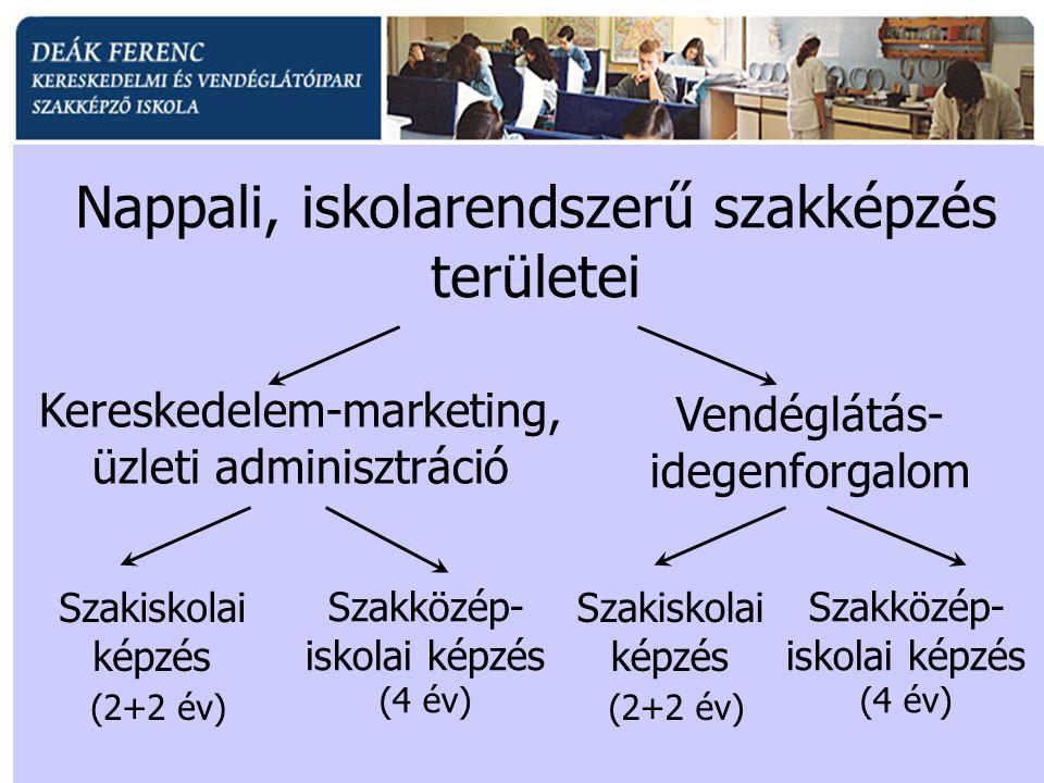 Nappali, iskolarendszerű szakképzés területei Kereskedelem-marketing, üzleti adminisztráció Vendéglátás- idegenforgalom Szakközép- iskolai képzés (4 év) Szakiskolai képzés (2+2 év) Szakközép- iskolai képzés (4 év) Szakiskolai képzés (2+2 év)