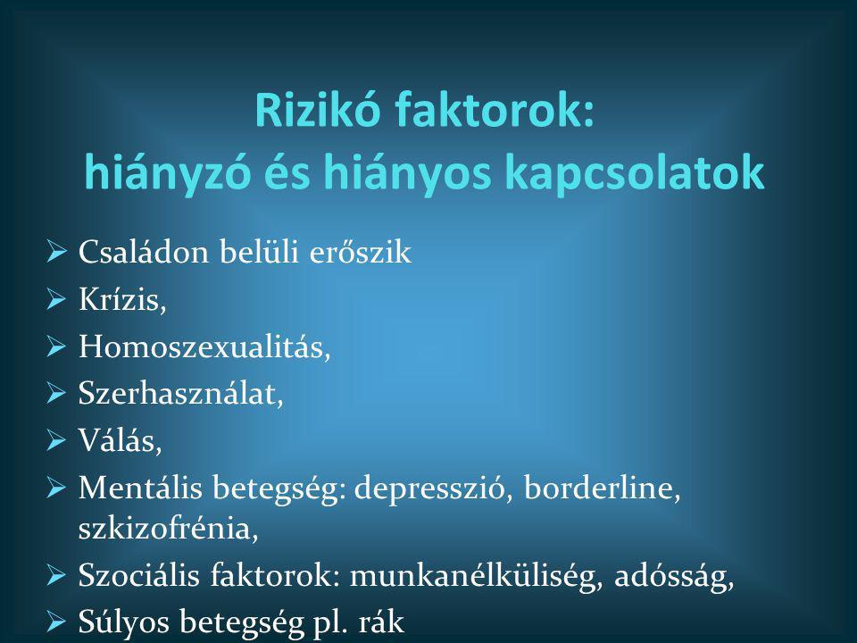 Rizikó faktorok: hiányzó és hiányos kapcsolatok  Családon belüli erőszik  Krízis,  Homoszexualitás,  Szerhasználat,  Válás,  Mentális betegség:
