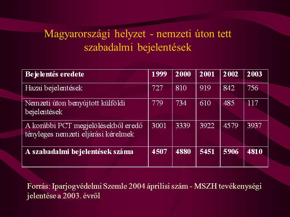Magyarországi helyzet - nemzeti úton tett szabadalmi bejelentések Forrás: Iparjogvédelmi Szemle 2004 áprilisi szám - MSZH tevékenységi jelentése a 2003.