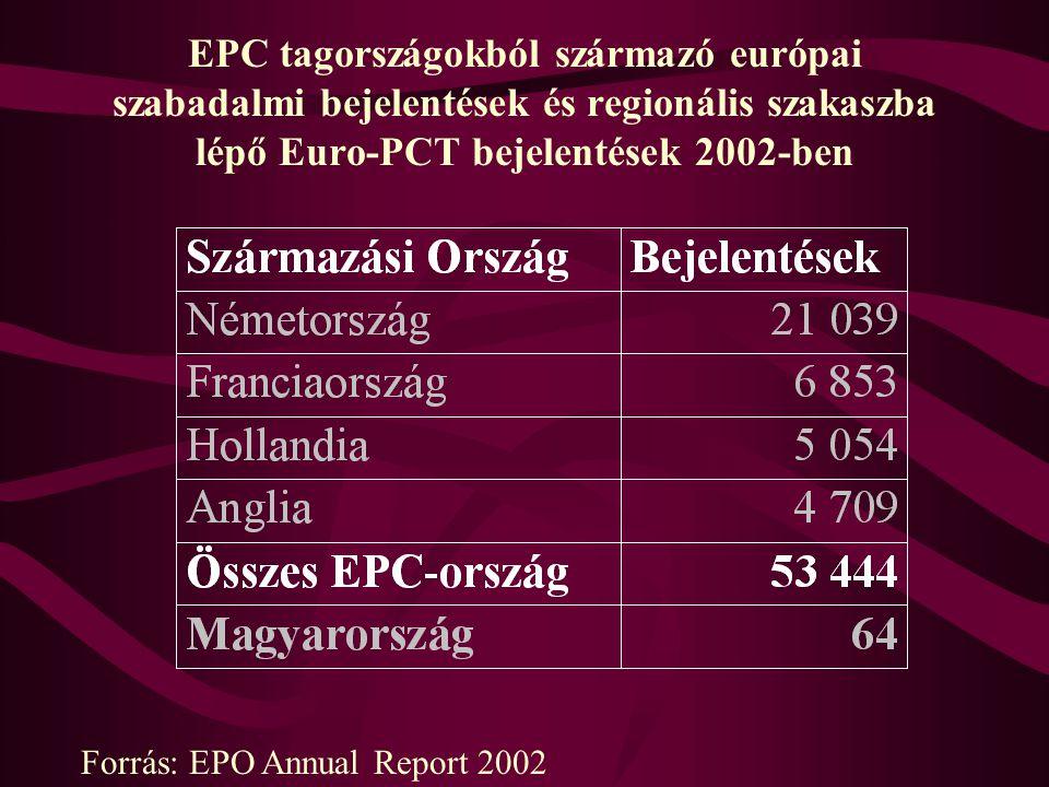 EPC tagországokból származó európai szabadalmi bejelentések és regionális szakaszba lépő Euro-PCT bejelentések 2002-ben Forrás: EPO Annual Report 2002