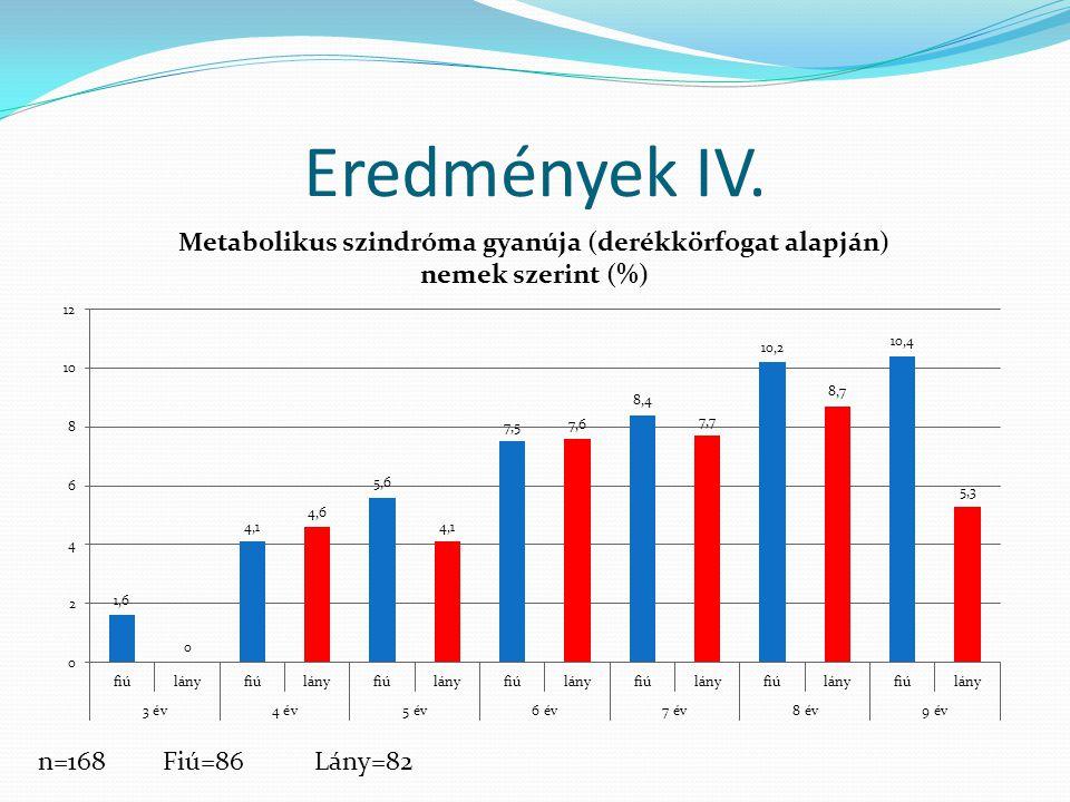 Eredmények IV. n=168Fiú=86Lány=82