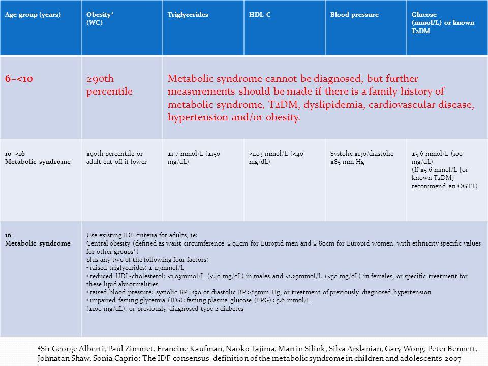 Módszerek  2603 magyar gyermek vett részt a felmérésben  1978 gyermeknél állt rendelkezésre derékkörfogat-érték (átlagéletkor: 6.3±1.8 év)  Nemzetközi Diabétesz Társaság (IDF) 2007-es ajánlása alapján 4  Referencia-érték:  Cook és mtsai által 2009-ben összeállított derékkörfogat referencia-értékek 5 4 Sir George Alberti, Paul Zimmet, Francine Kaufman, Naoko Tajima, Martin Silink, Silva Arslanian, Gary Wong, Peter Bennett, Johnatan Shaw, Sonia Caprio: The IDF consensus definition of the metabolic syndrome in children and adolescents-2007 5 Stephen Cook MD, MPH, Peggy Auinger MS, Terry T-K Huang PhD, MPH: Growth Curves for Cardio-Metabolic Risk Factors in Chlidren and Adolescents-Journal of Paediatrics, 2009, 155;(3): S6.e15–S6.e26.