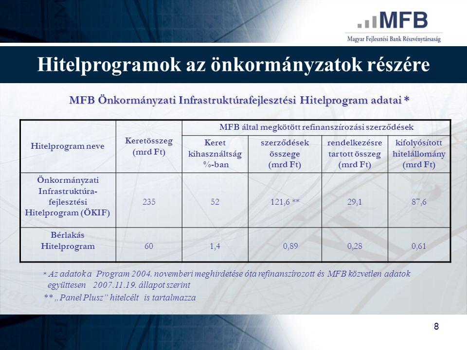 8 Hitelprogramok az önkormányzatok részére MFB Önkormányzati Infrastruktúrafejlesztési Hitelprogram adatai * Hitelprogram neve Keretösszeg (mrd Ft) MF