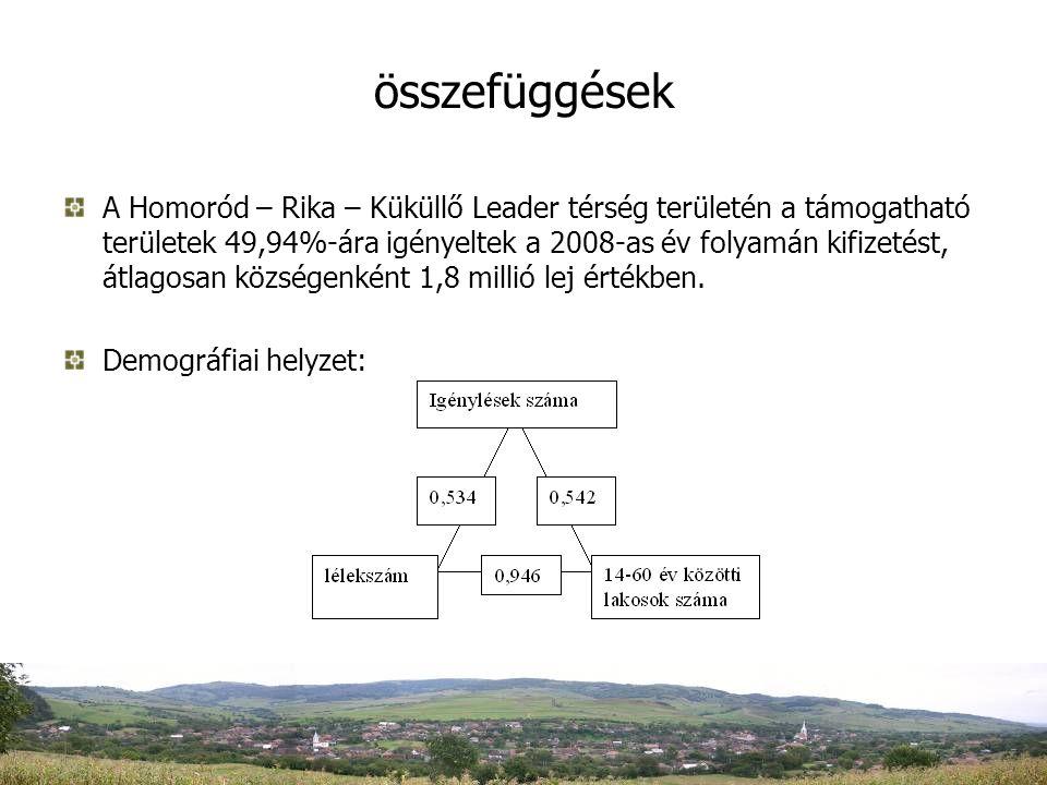 összefüggések A Homoród – Rika – Küküllő Leader térség területén a támogatható területek 49,94%-ára igényeltek a 2008-as év folyamán kifizetést, átlagosan községenként 1,8 millió lej értékben.