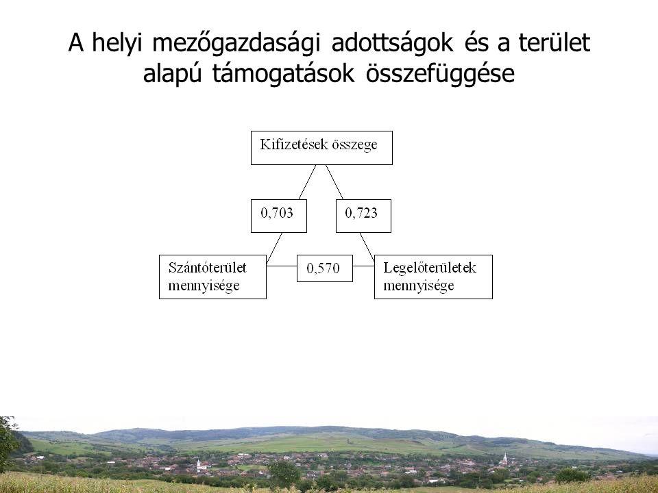 A helyi mezőgazdasági adottságok és a terület alapú támogatások összefüggése