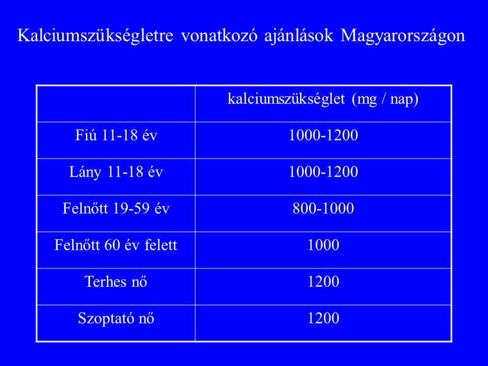 kalciumszükséglet (mg / nap) Fiú 11-18 év1000-1200 Lány 11-18 év1000-1200 Felnőtt 19-59 év800-1000 Felnőtt 60 év felett1000 Terhes nő1200 Szoptató nő1