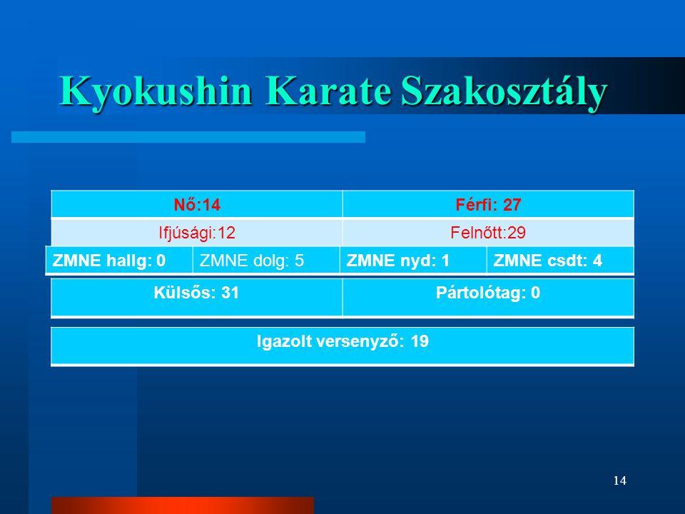 Kyokushin Karate Szakosztály Nő:14Férfi: 27 Ifjúsági:12Felnőtt:29 Igazolt versenyző: 19 ZMNE hallg: 0ZMNE dolg: 5ZMNE nyd: 1ZMNE csdt: 4 Külsős: 31Pártolótag: 0 14