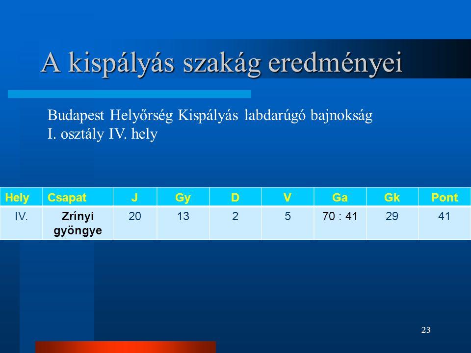 A kispályás szakág eredményei HelyCsapatJGyDVGaGkPont IV.Zrínyi gyöngye 20132570 : 412941 Budapest Helyőrség Kispályás labdarúgó bajnokság I. osztály