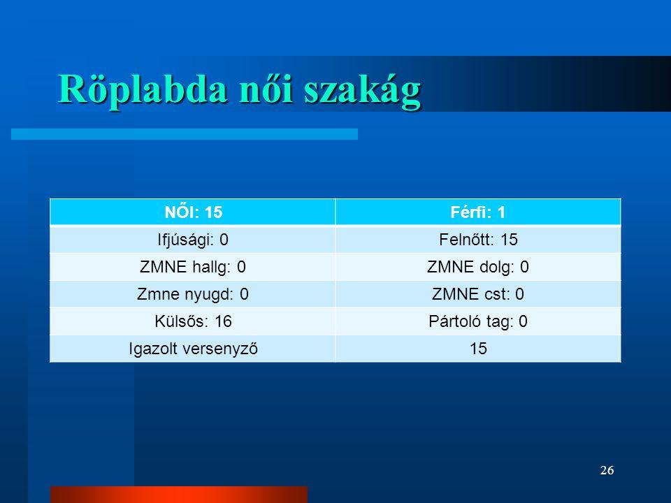 Röplabda női szakág NŐI: 15Férfi: 1 Ifjúsági: 0Felnőtt: 15 ZMNE hallg: 0ZMNE dolg: 0 Zmne nyugd: 0ZMNE cst: 0 Külsős: 16Pártoló tag: 0 Igazolt verseny