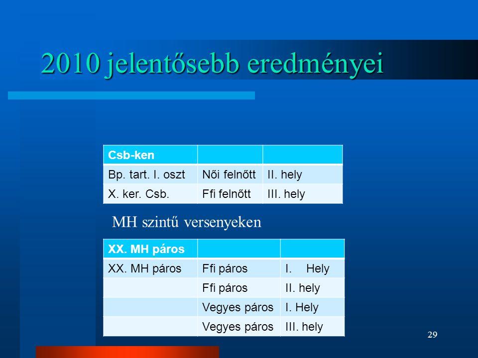 2010 jelentősebb eredményei Csb-ken Bp. tart. I. osztNői felnőttII. hely X. ker. Csb.Ffi felnőttIII. hely XX. MH páros Ffi párosI.Hely Ffi párosII. he