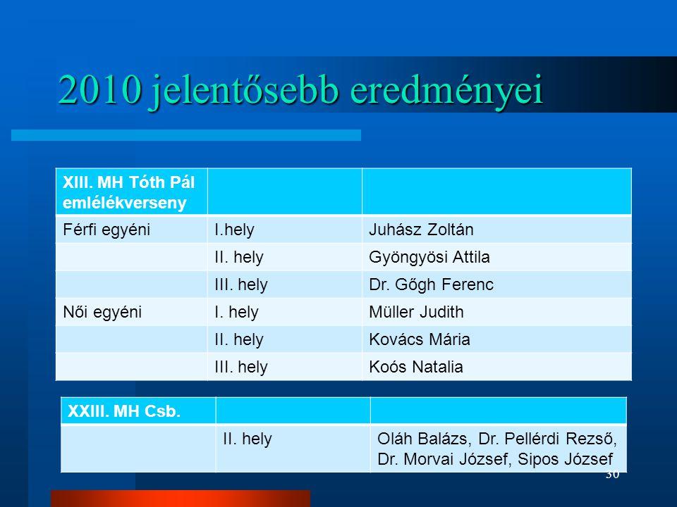 2010 jelentősebb eredményei XIII. MH Tóth Pál emlélékverseny Férfi egyéniI.helyJuhász Zoltán II. helyGyöngyösi Attila III. helyDr. Gőgh Ferenc Női egy