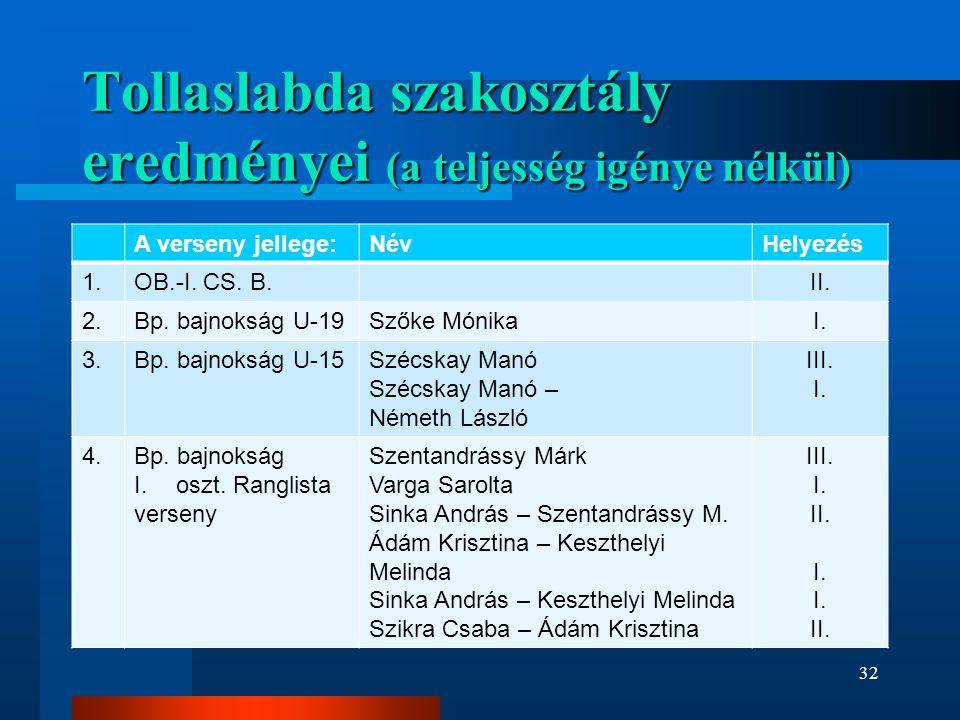 Tollaslabda szakosztály eredményei (a teljesség igénye nélkül) A verseny jellege:NévHelyezés 1.OB.-I. CS. B.II. 2.Bp. bajnokság U-19Szőke MónikaI. 3.B
