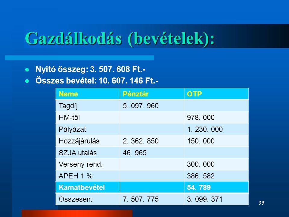 Gazdálkodás (bevételek):  Nyitó összeg: 3. 507. 608 Ft.-  Összes bevétel: 10. 607. 146 Ft.- NemePénztárOTP Tagdíj5. 097. 960 HM-től978. 000 Pályázat