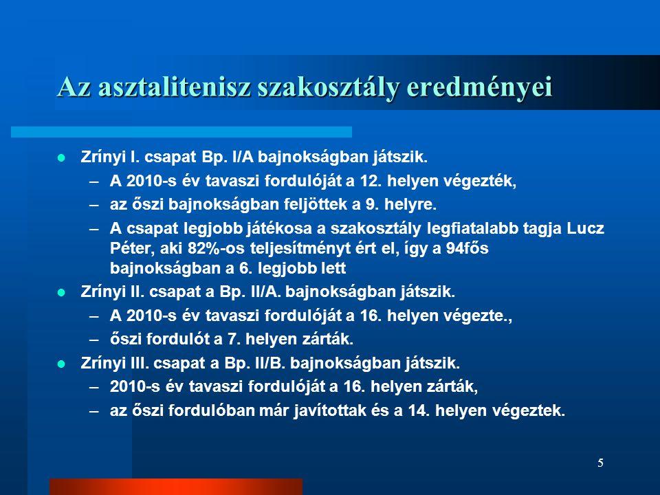 Az asztalitenisz szakosztály eredményei  Zrínyi I. csapat Bp. I/A bajnokságban játszik. –A 2010-s év tavaszi fordulóját a 12. helyen végezték, –az ős
