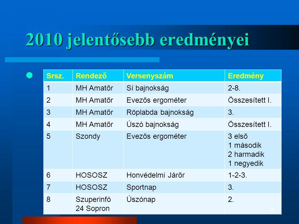 2010 jelentősebb eredményei  Srsz.RendezőVersenyszámEredmény 1MH AmatőrSí bajnokság2-8. 2MH AmatőrEvezős ergométerÖsszesített I. 3MH AmatőrRöplabda b