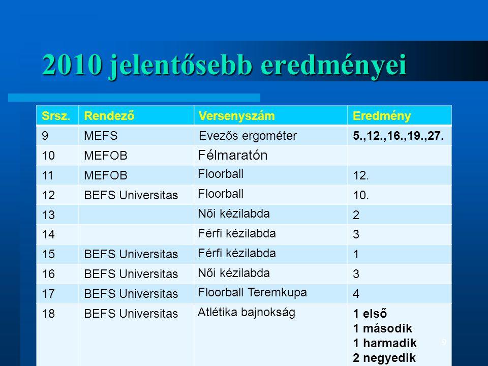 2010 jelentősebb eredményei Srsz.RendezőVersenyszámEredmény 9MEFSEvezős ergométer5.,12.,16.,19.,27. 10MEFOB Félmaratón 11MEFOB Floorball 12. 12BEFS Un