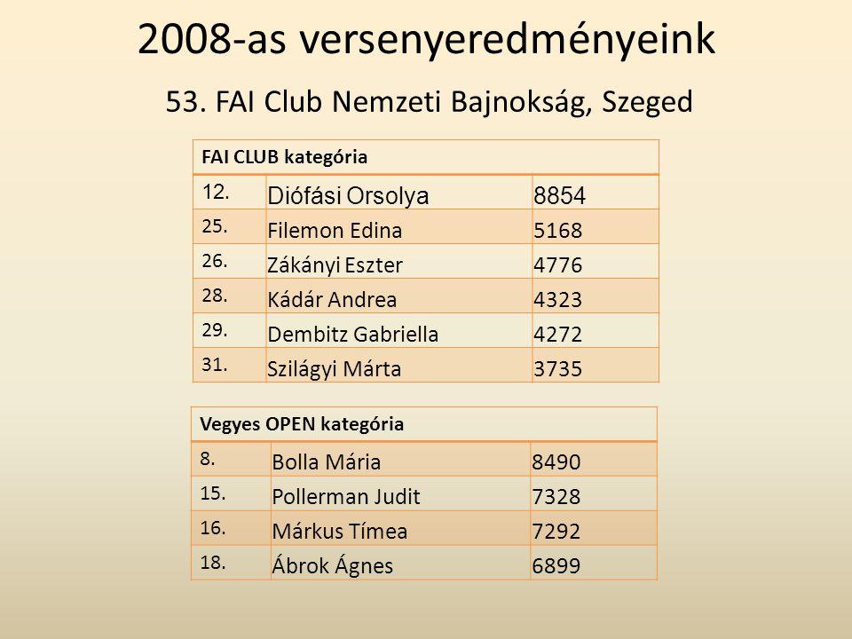53. FAI Club Nemzeti Bajnokság, Szeged FAI CLUB kategória 12. Diófási Orsolya8854 25. Filemon Edina5168 26. Zákányi Eszter4776 28. Kádár Andrea4323 29