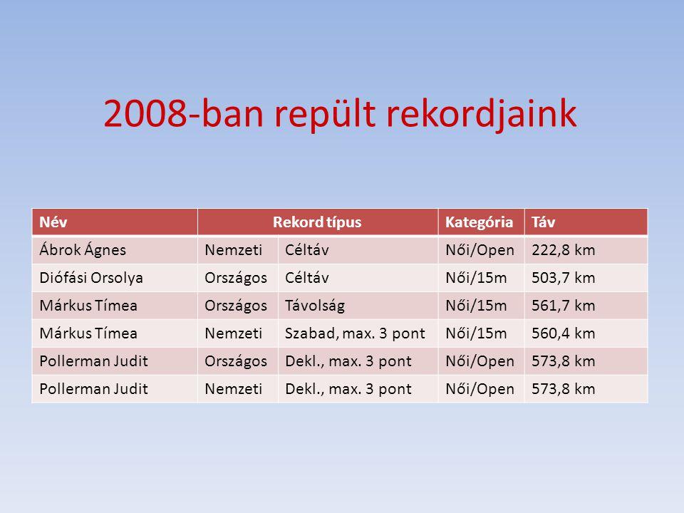 2008-ban repült rekordjaink NévRekord típusKategóriaTáv Ábrok ÁgnesNemzetiCéltávNői/Open222,8 km Diófási OrsolyaOrszágosCéltávNői/15m503,7 km Márkus T