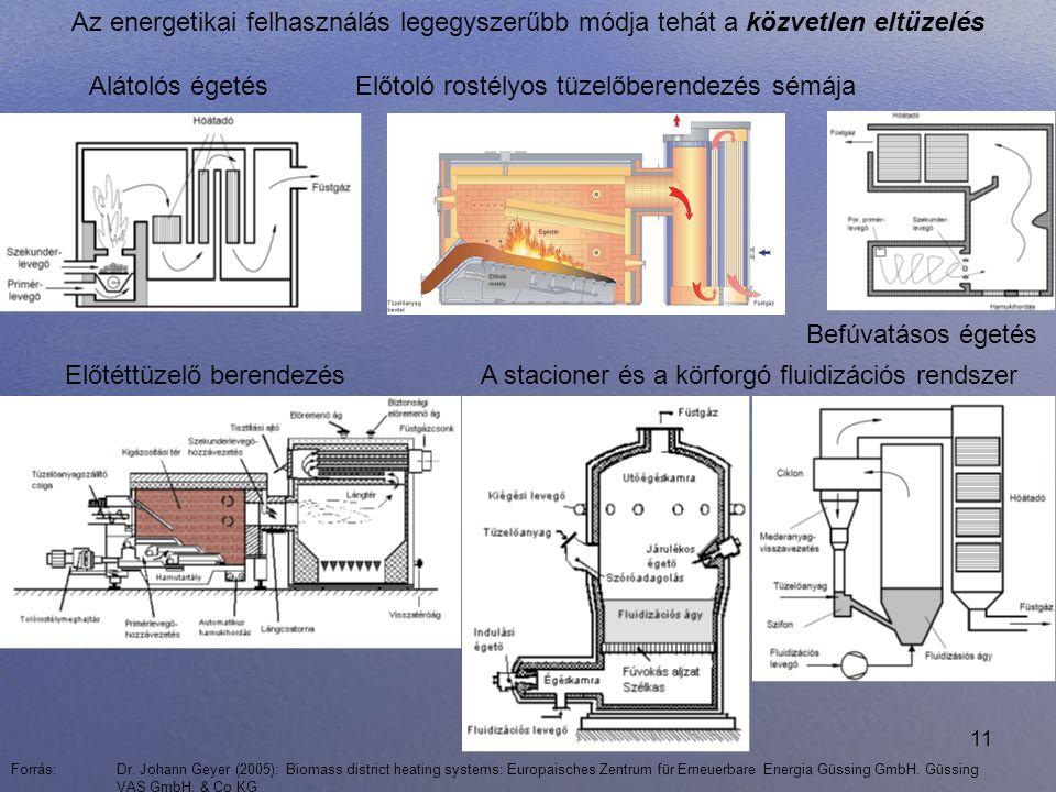 11 Előtoló rostélyos tüzelőberendezés sémájaAlátolós égetés Előtéttüzelő berendezés Befúvatásos égetés A stacioner és a körforgó fluidizációs rendszer