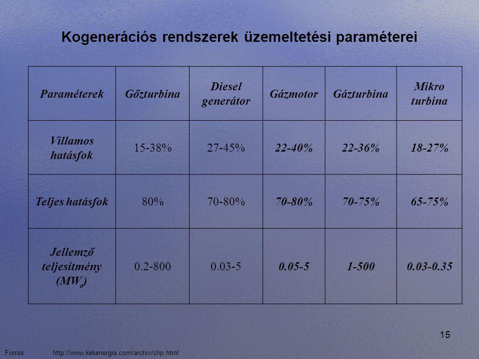 15 Kogenerációs rendszerek üzemeltetési paraméterei ParaméterekGőzturbina Diesel generátor GázmotorGázturbina Mikro turbina Villamos hatásfok 15-38%27