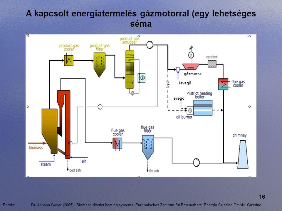 16 A kapcsolt energiatermelés gázmotorral (egy lehetséges séma Forrás: Dr. Johann Geyer (2005): Biomass district heating systems: Europaisches Zentrum
