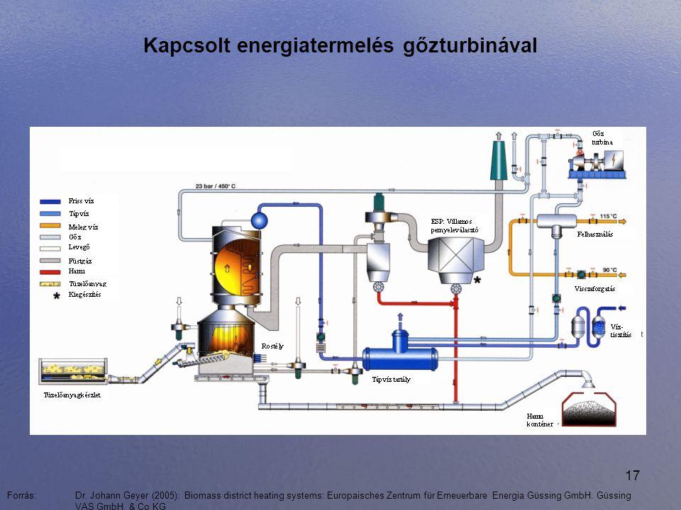 17 Kapcsolt energiatermelés gőzturbinával Forrás: Dr. Johann Geyer (2005): Biomass district heating systems: Europaisches Zentrum für Erneuerbare Ener