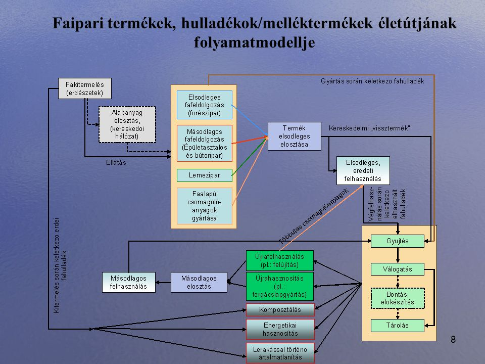 """9 Hasznosítási és ártalmatlanítási lehetőségek kapcsolata a faalapú hulladékokkal (Az ábrán a piros vonalak gyakorlatilag a hulladék/melléktermék """"végső energetikai hasznosításának vagy ártalmatlanításának útjához kapcsolódnak, míg a zölddel jelölt vonal segítségével az elsődleges hasznosítási eljárások iránya látható.)"""