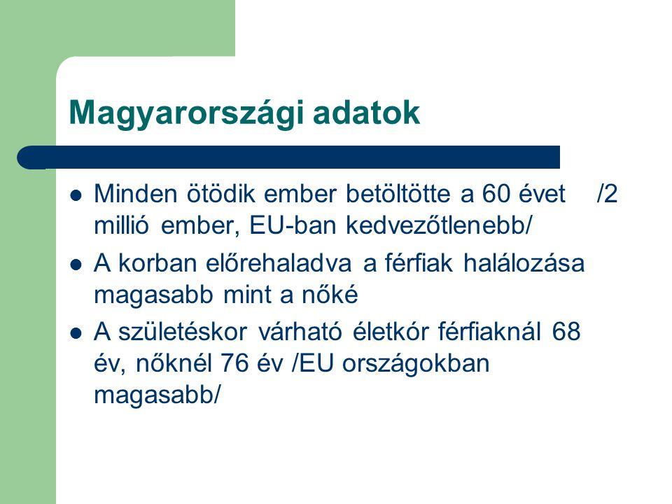 Magyarországi adatok  Minden ötödik ember betöltötte a 60 évet /2 millió ember, EU-ban kedvezőtlenebb/  A korban előrehaladva a férfiak halálozása m