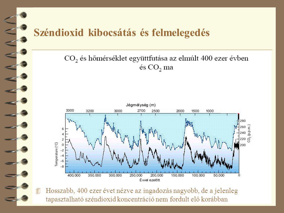 8 Széndioxid kibocsátás és felmelegedés 4 Hosszabb, 400 ezer évet nézve az ingadozás nagyobb, de a jelenleg tapasztalható széndioxid koncentráció nem fordult elő korábban