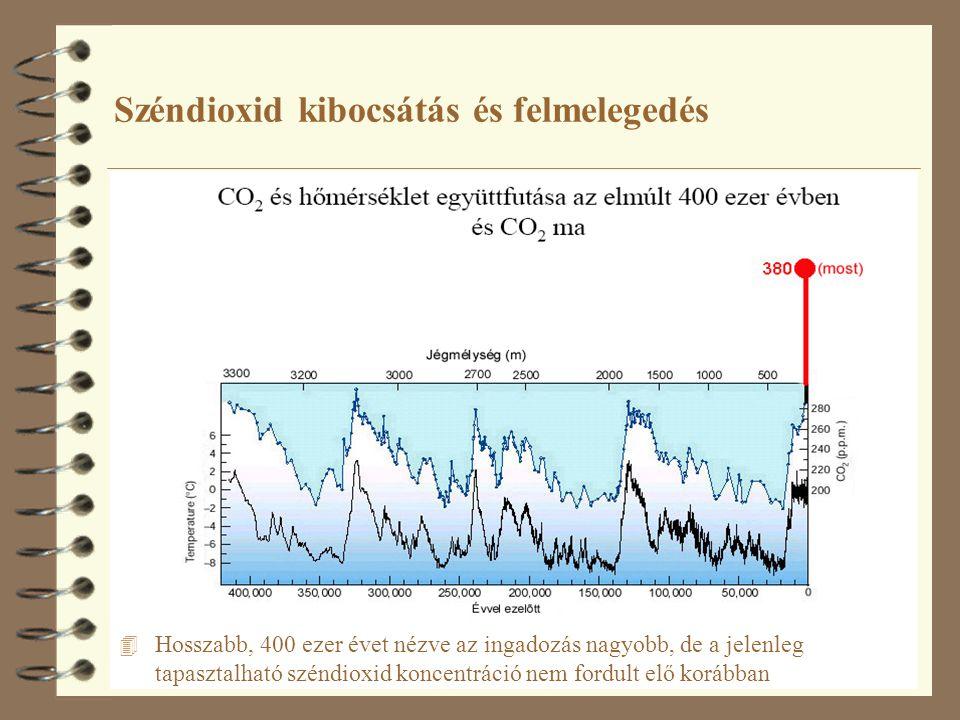 8 Széndioxid kibocsátás és felmelegedés 4 Hosszabb, 400 ezer évet nézve az ingadozás nagyobb, de a jelenleg tapasztalható széndioxid koncentráció nem