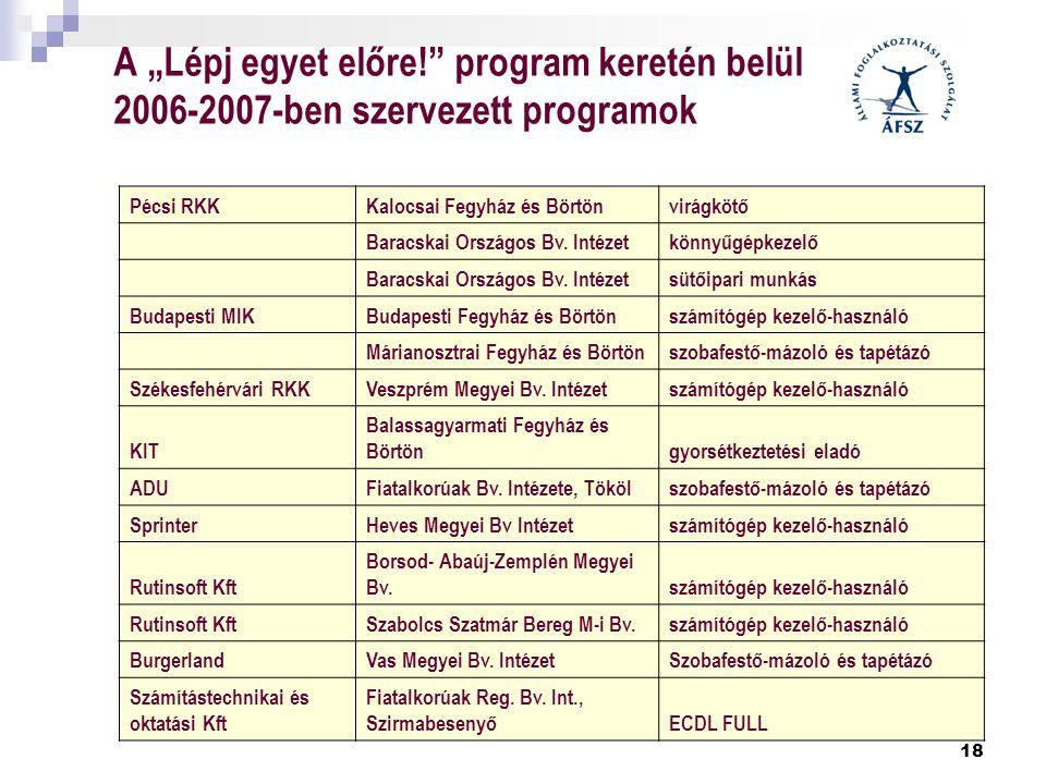 """18 A """"Lépj egyet előre!"""" program keretén belül 2006-2007-ben szervezett programok Pécsi RKKKalocsai Fegyház és Börtönvirágkötő Baracskai Országos Bv."""