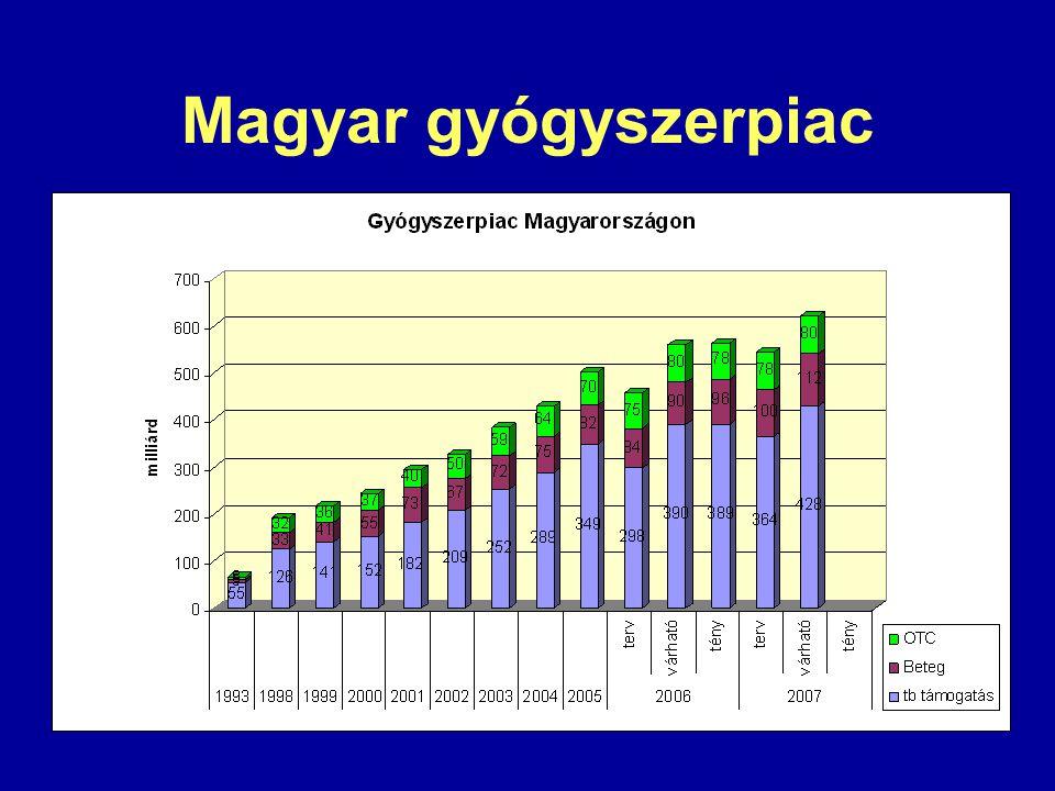Magyar gyógyszerpiac