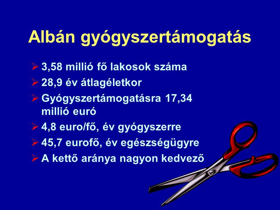 Albán gyógyszertámogatás  3,58 millió fő lakosok száma  28,9 év átlagéletkor  Gyógyszertámogatásra 17,34 millió euró  4,8 euro/fő, év gyógyszerre