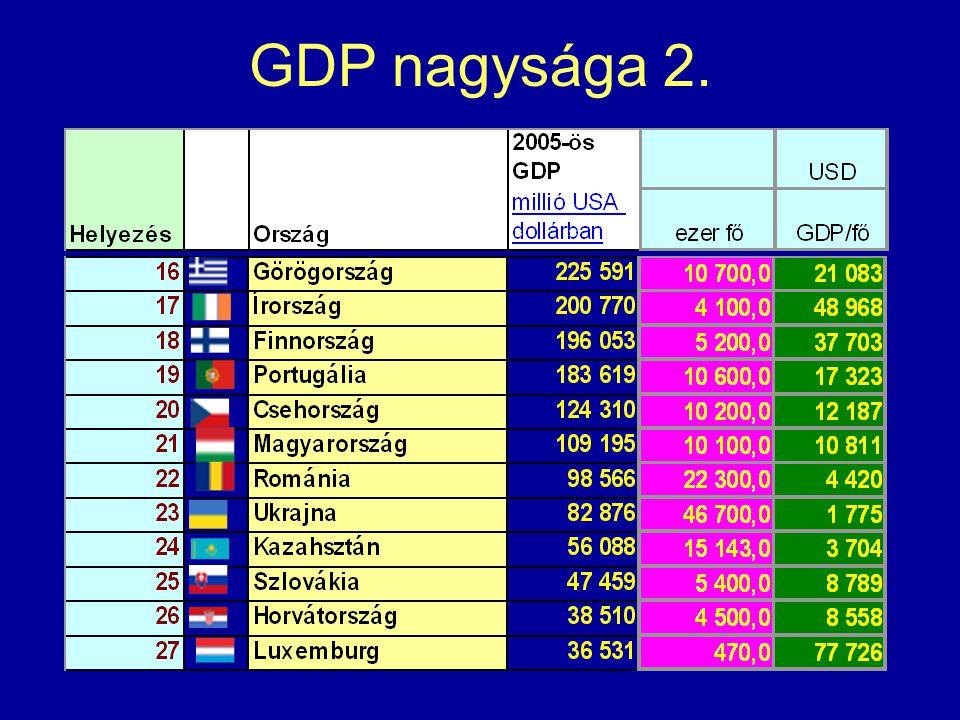 GDP nagysága 2.