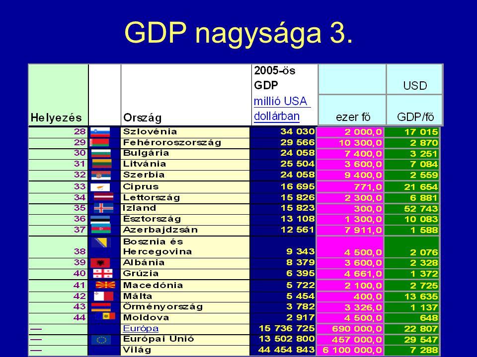 GDP nagysága 3.