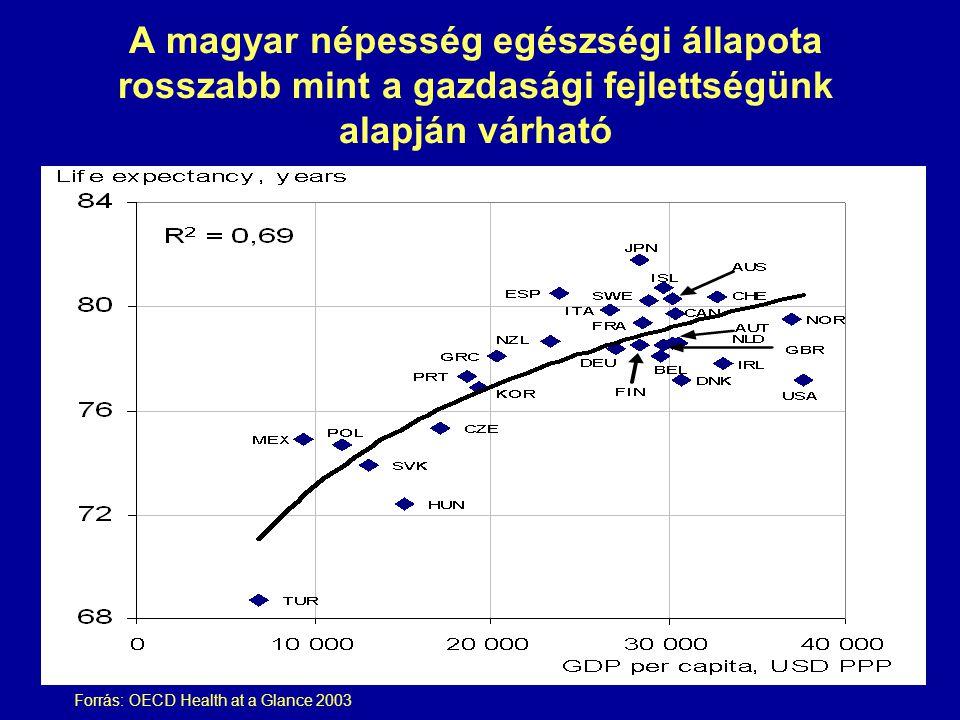 A magyar népesség egészségi állapota rosszabb mint a gazdasági fejlettségünk alapján várható Forrás: OECD Health at a Glance 2003