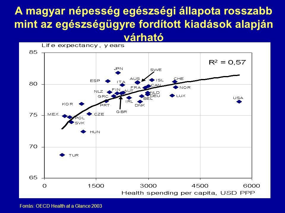 A magyar népesség egészségi állapota rosszabb mint az egészségügyre fordított kiadások alapján várható Forrás: OECD Health at a Glance 2003