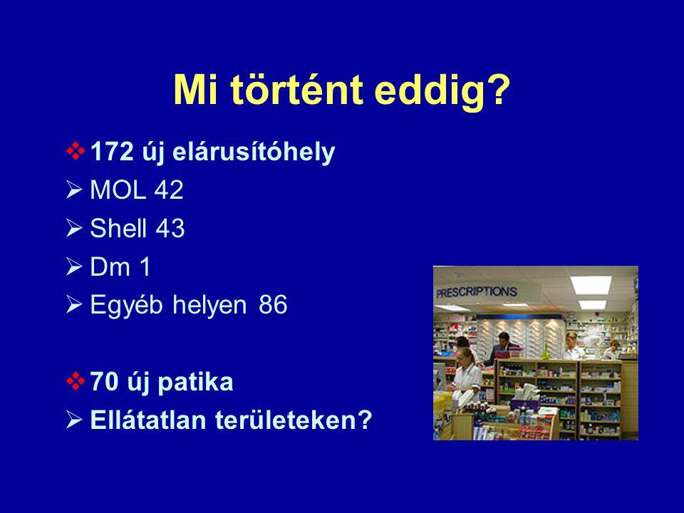 Mi történt eddig?  172 új elárusítóhely  MOL 42  Shell 43  Dm 1  Egyéb helyen 86  70 új patika  Ellátatlan területeken?