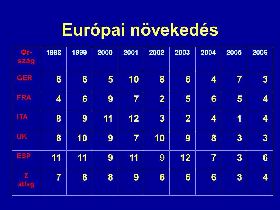 Európai növekedés Or- szág 199819992000200120022003200420052006 GER 6651086473 FRA 469725654 ITA 89111232414 UK 81097 9833 ESP 11 9 912736 Σ átlag 788